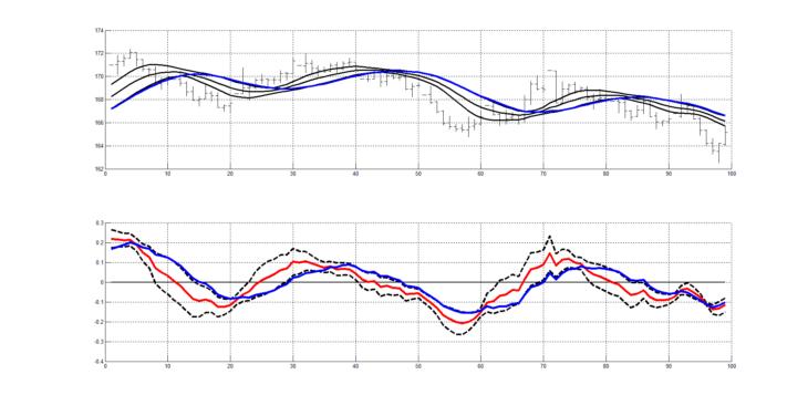 Рис. 1. Пример индикаторов RASL (верхний рисунок) и RAIX (нижний рисунок) для слоя колебаний сигнала котировок заключенных в интервале от 20 периодов до 60 периодов.