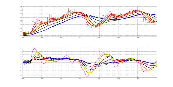 Рис. 10. Двухслойная система технического анализа (ТА: RASL + RAIX), третий участок котировок.