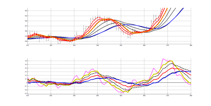 Рис. 11. Двухслойная система технического анализа (ТА: RASL + RAIX), четвёртый участок котировок.