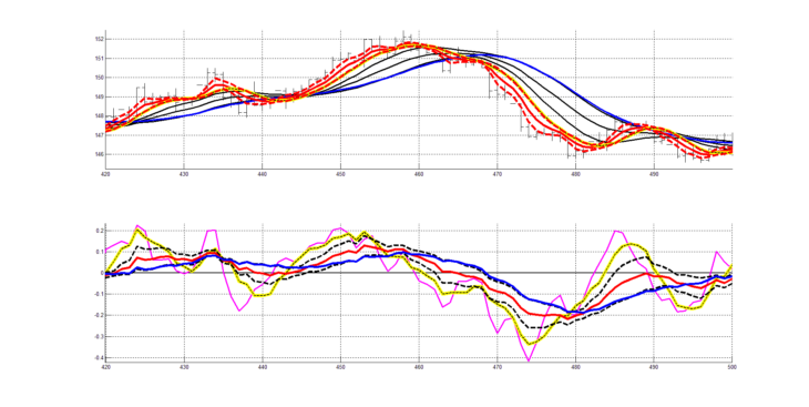 Рис. 12. Двухслойная система технического анализа (ТА: RASL + RAIX), пятый участок котировок.