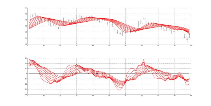 Рис. 2. Скользящие средние RAMA с периодами сглаживания от 20 до 60 с шагом изменения 5 (20, 25, 30 ,35, 40, 45, 50, 55, 60) (верхний рисунок) и нормированные производные вычисленные от этих 9 скользящих средних RAMA (нижний рисунок).