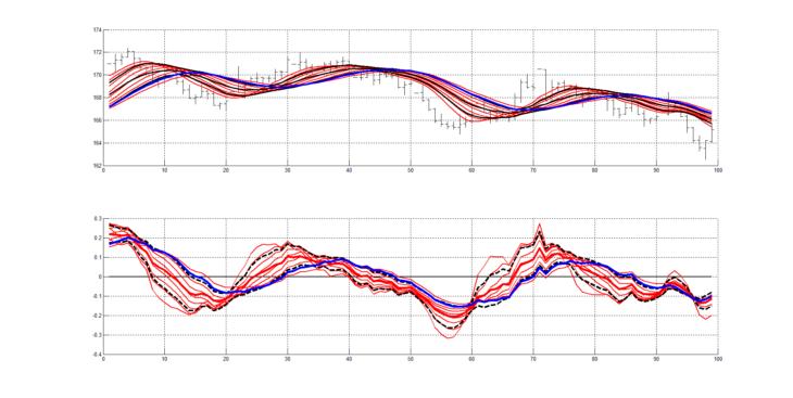 Рис. 3. Скользящие средние RAMA с периодами сглаживания от 20 до 60 с шагом 5, сформированные линии слоя RASL (верхний рисунок), нормированные производные вычисленные от этих 9 скользящих средних RAMA, сформированные линии осциллятора RAIX (нижний рисунок).