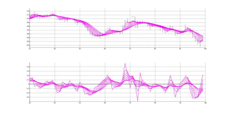 Рис. 4. Скользящие средние RAMA с периодами сглаживания от 4 до 20 с шагом изменения 2 (4, 6, 8, 10, 12, 14, 16, 18, 20) (верхний рисунок) и нормированные производные, вычисленные от этих 9 скользящих средних RAMA (нижний рисунок).