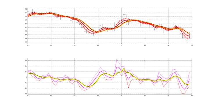 Рис. 5. Пример индикаторов RASL (верхний рисунок) и RAIX (нижний рисунок) для слоя колебаний сигнала котировок заключенных в интервале от 4 до 20 с шагом изменения 2 (4, 6, 8, 10, 12, 14, 16, 18, 20).