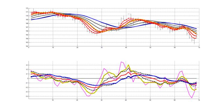 Рис. 8. Двухслойная система технического анализа, показано совмещение двух слоев. Индикаторы RASL для двух слоёв (верхний рисунок) индикаторы RAIX для двух слоёв (нижний рисунок).