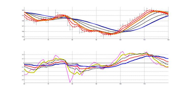 Рис. 9. Двухслойная система технического анализа (ТА: RASL + RAIX ), второй участок котировок.