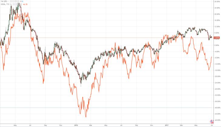 Курс рубля к доллару и график нефти