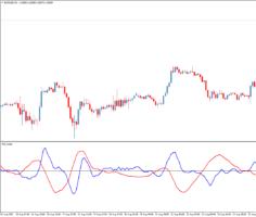 Форекс индикатор DIDI Index