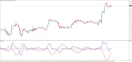 индикатор DIDI Index