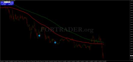 стратегия Fakey Pattern Trading System на основе паттернов Price Action