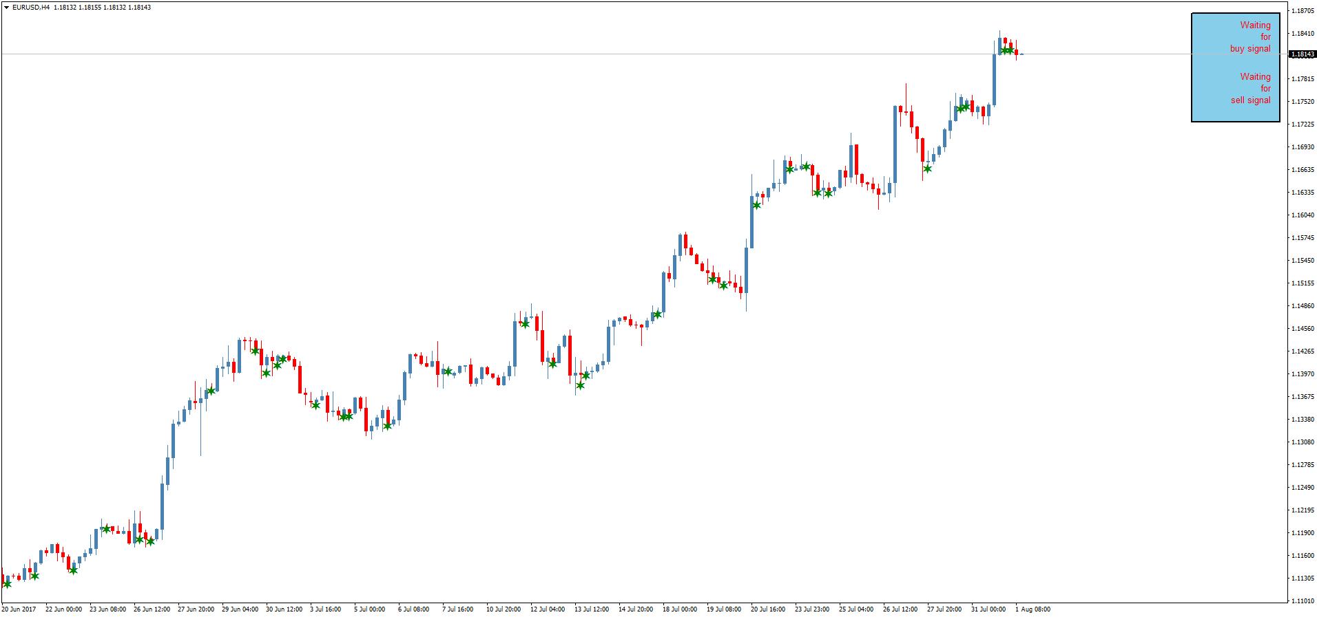 Тарговая система форекс price action spark new zealand
