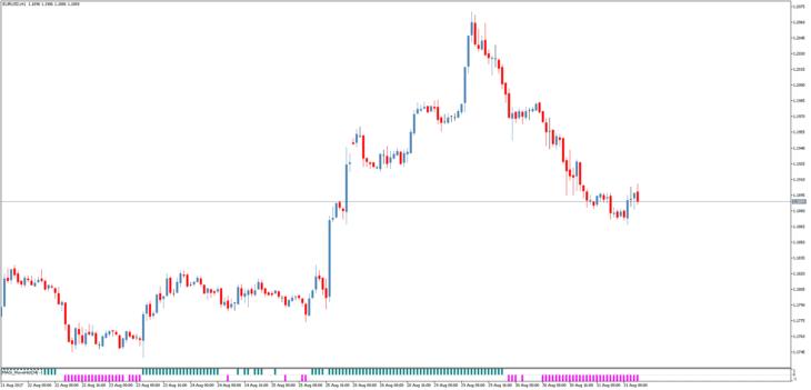 индикатор рыночного цикла MASi WaveHist