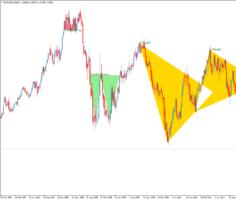 Форекс индикатор паттернов PricePatterns