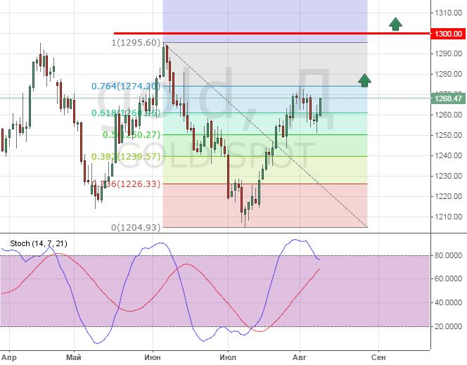 Прогноз на золото форекс на ближайшие 5 лет cfd trading brokers