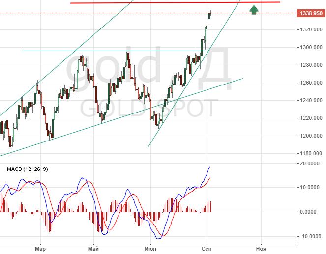 Прогноз рынка акций e.i. dupont de nemours & company