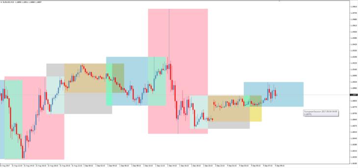 индикатор торговых сессий TradingSessions