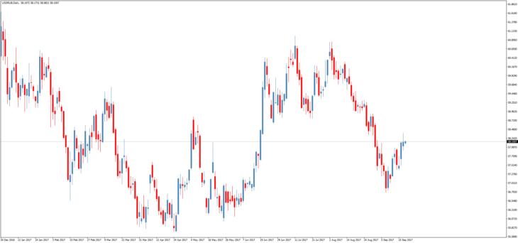 Смотреть курс доллара к рублю онлайн