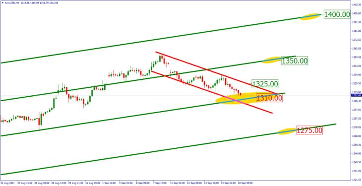 Технический взгляд на цену на золото в ближайшей перспективе.