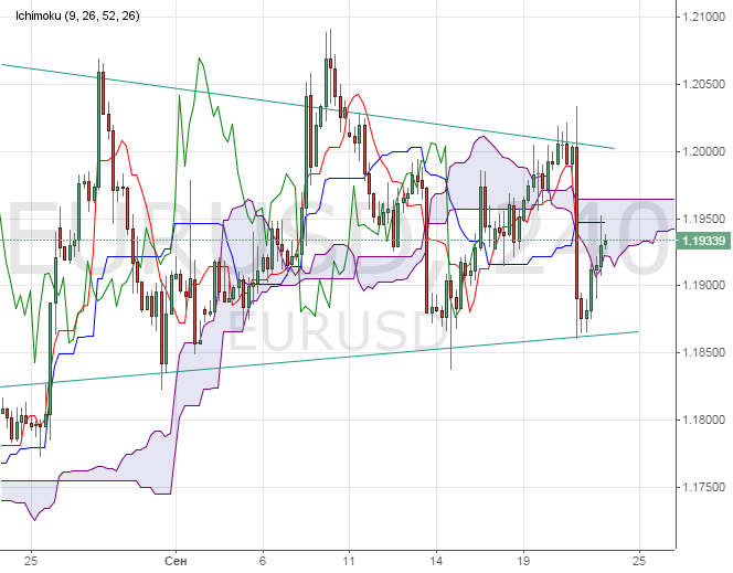 форекс динамика курса рубля к доллару