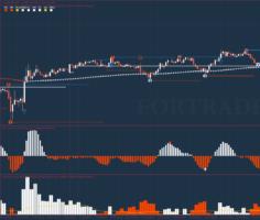Пробойная форекс стратегия 123 Pattern Day Trader для внутридневной торговли