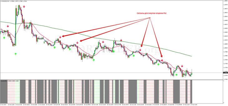 Торговая стратегия для бинарных опционов Aurora Binary Trading
