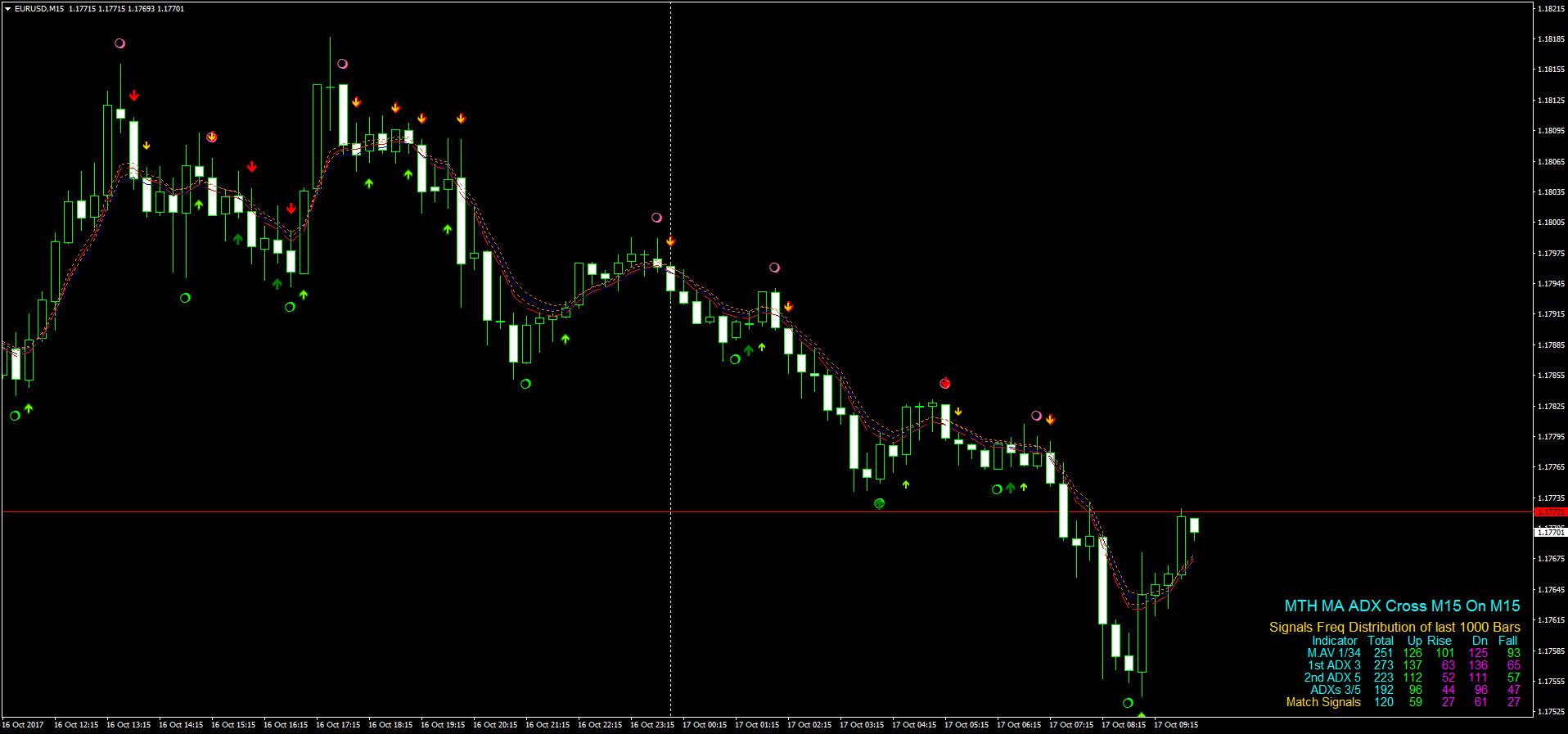 Торговый индикатор для бинарных опционов habrahabr криптовалюта