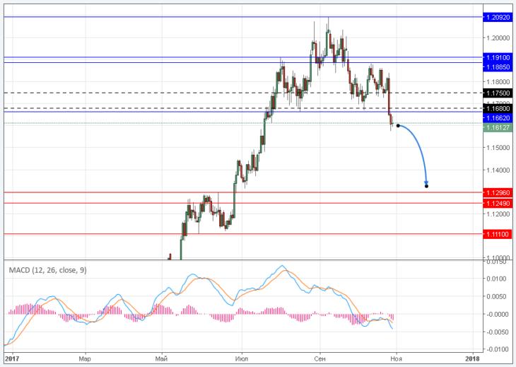 Пора испугаться: «голова и плечи» тянет евро на 1,12