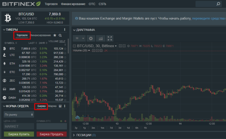 Обмен криптовалют на бирже Bitfinex