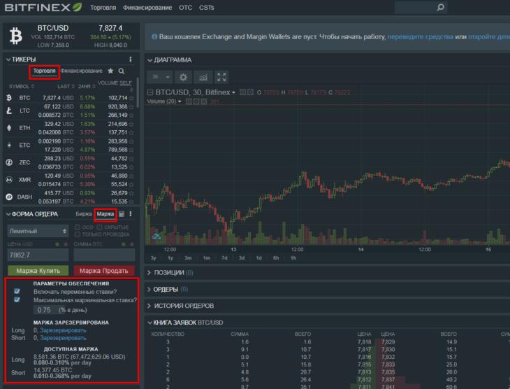 Маржинальная торговля на бирже Bitfinex