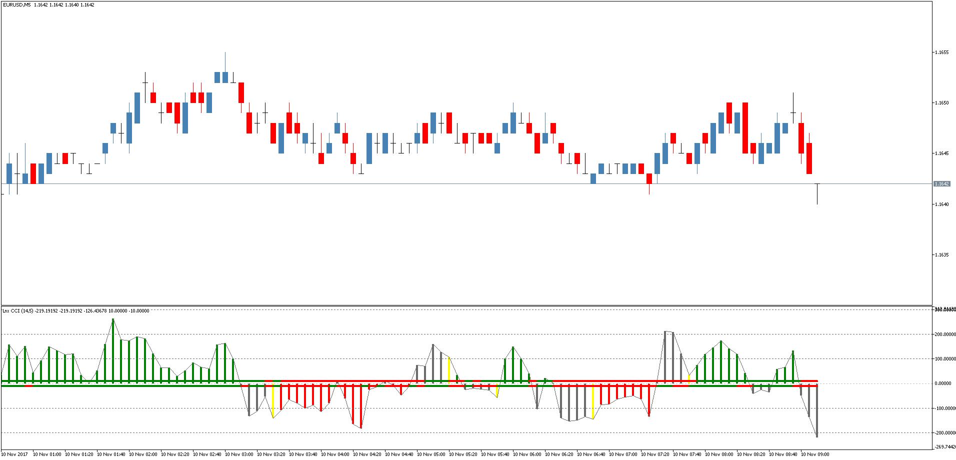 Индикатор форекс trend cci торговые сессии форекс валютные пары