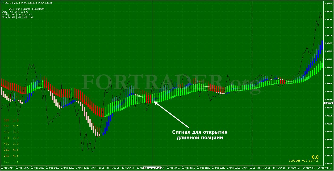 Форекс стратегия откатах в какие дни работает биржа форекс