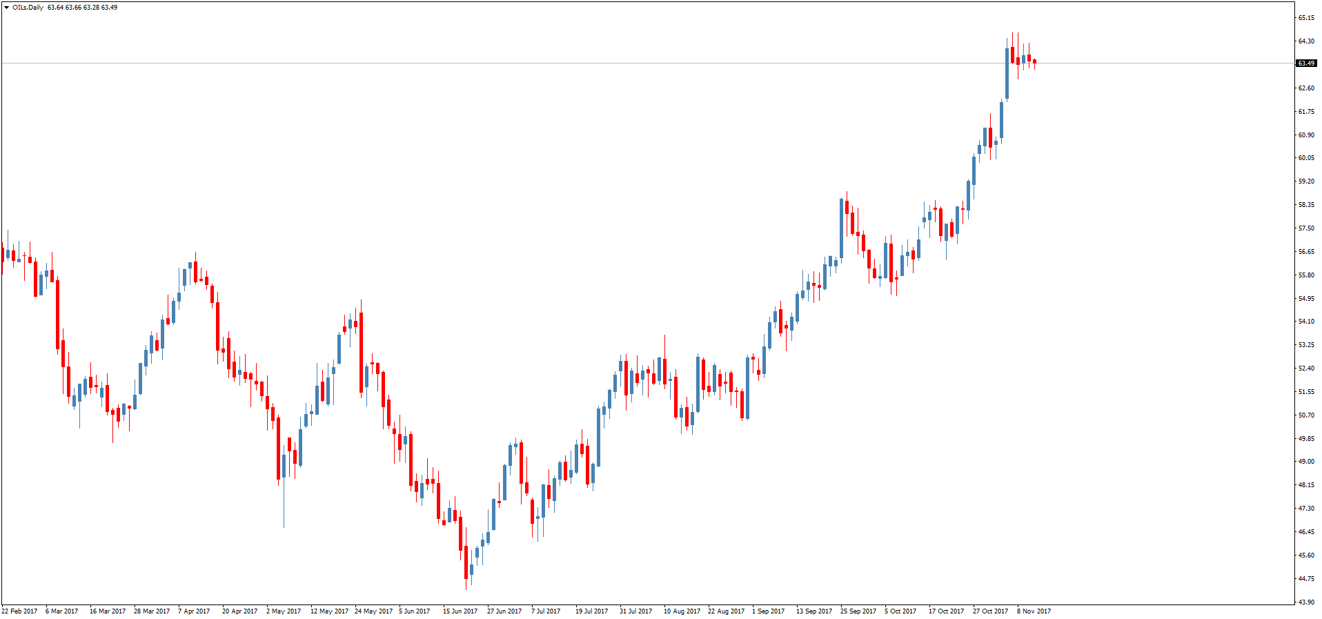Готовимся к дальнейшему падению рубля. Курс доллара США к рублю на завтра: 59,1823
