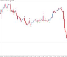 Стрелочный индикатор для бинарных опционов Sane FX Binary