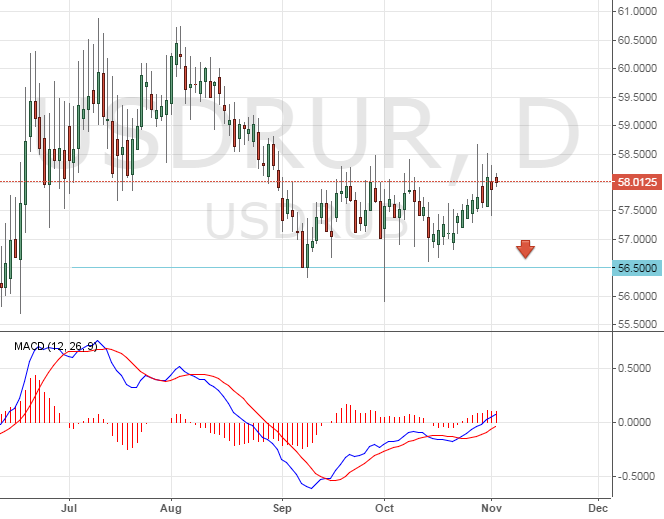 Доллар - рубль. Технический взгляд на ситуацию.