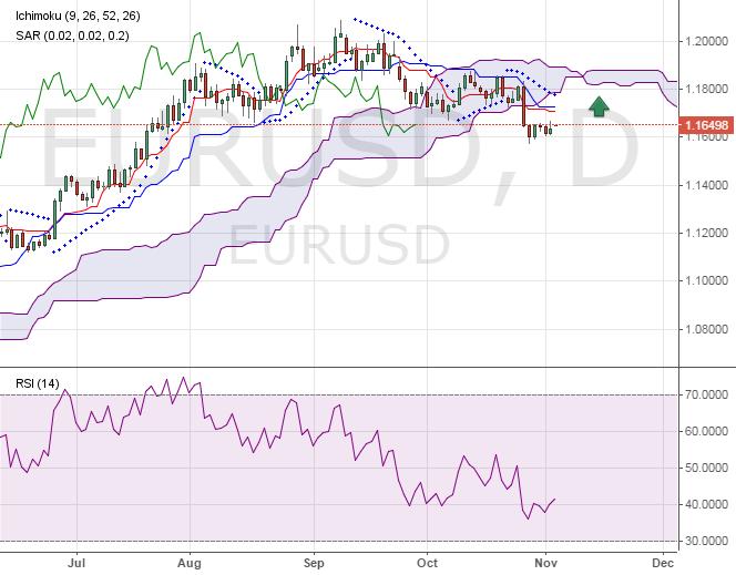 Евро - доллар. Перспективы роста курса.