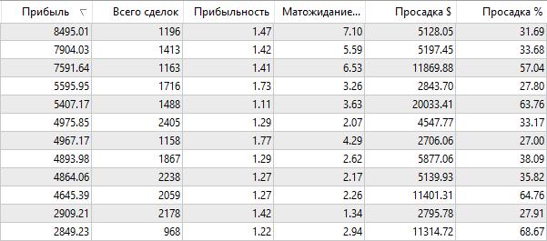 Результаты оптимизации советника Vili по EURUSD
