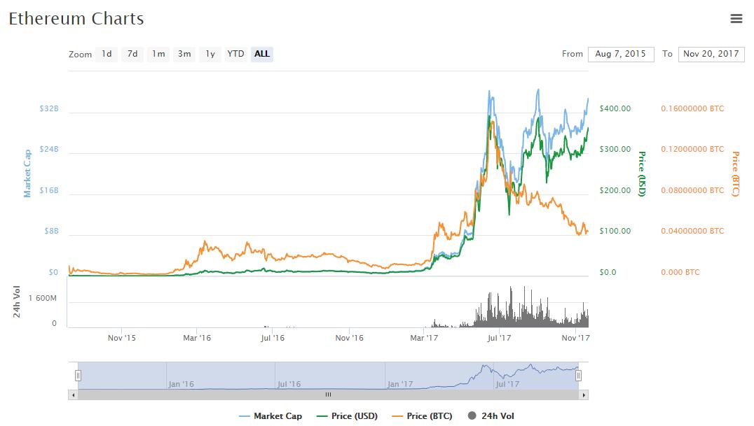 Стоимость эфира криптовалюта сегодня технологии торговли форекс