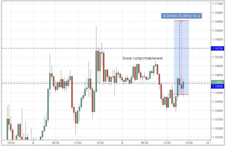 Ложный «прокол» в паре EUR/USD или как доллар пытался падать на плохом NFP?