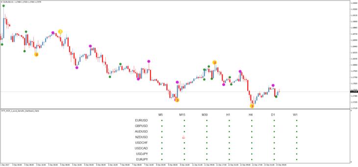 Indicator 3 Level ZZ