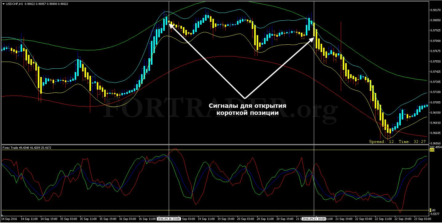 Торговая forex стратегия продажа курс валютный