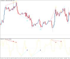 Стрелочный форекс индикатор дивергенций Slide divergence