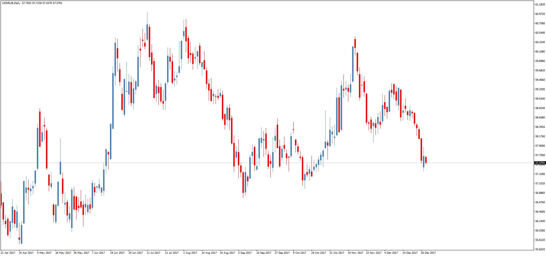 форекс курс евро к рублю график