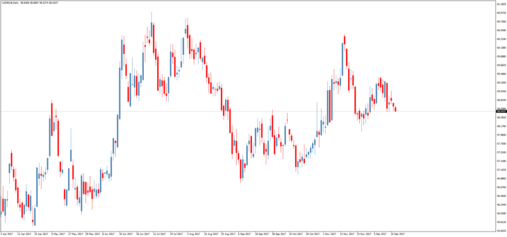 прогноз курса доллара в онлайн форекс в данный час
