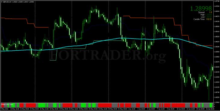 Трендовая торговая  стратегия Weekly Minimum 200