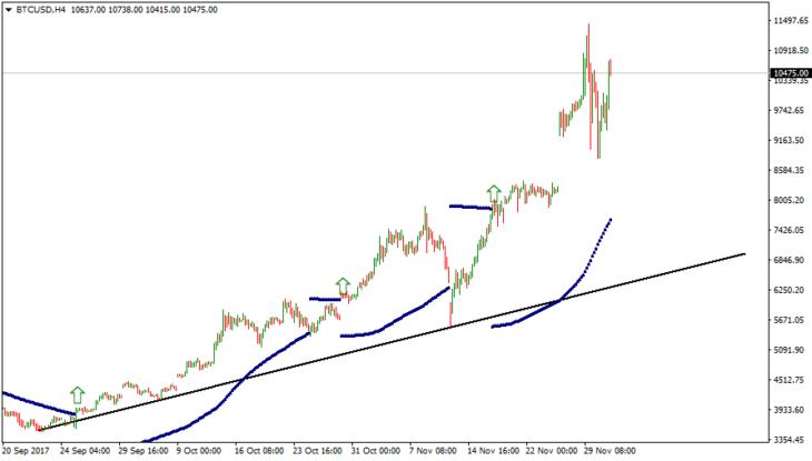 Торговля биткоином с Parabolic SAR