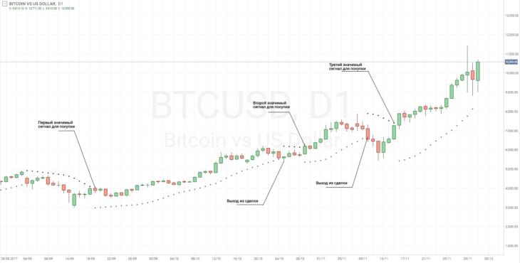 Пример торговой стратегии для биткоина