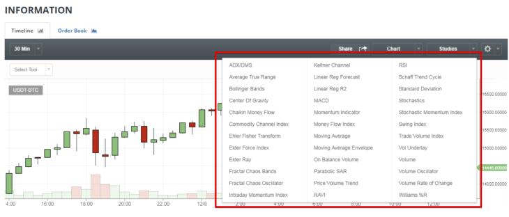 Как торговать на криптовалютной бирже Bittrex. Индикаторы