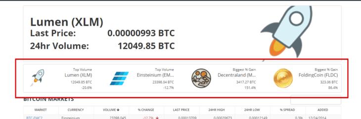 Как торговать на криптовалютной бирже Bittrex
