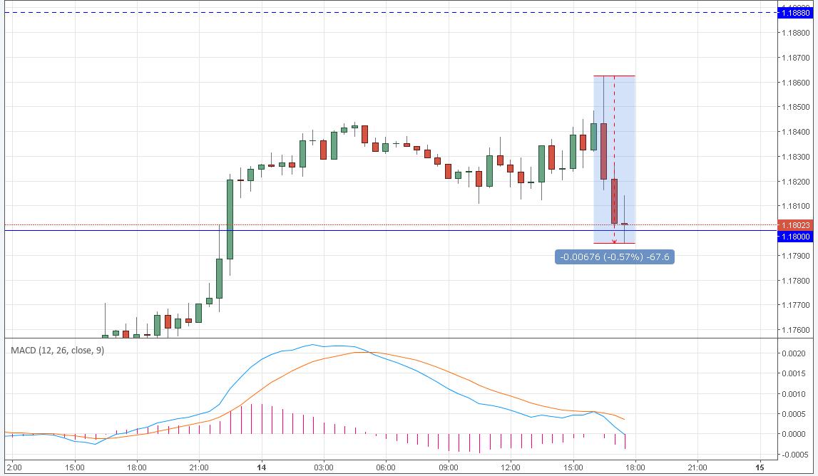 Рынок форекс курс евро ценовой канал на форекс