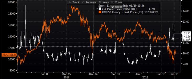 Инвесторы уходят с рынка акций, вкладывая деньги в биткоин